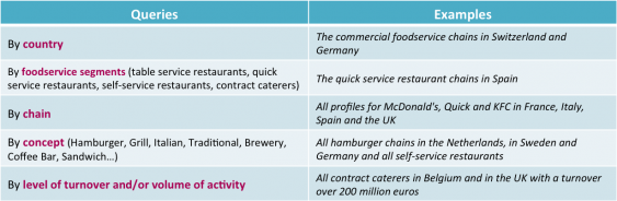 Key Accounts Europe the database of commercial foodservice chains – Contract Food Service