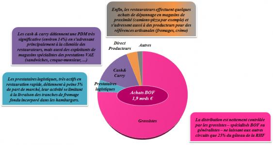 Graphique sur les acteurs de la distribution