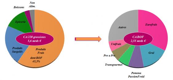 Graphique sur la distribution de gros