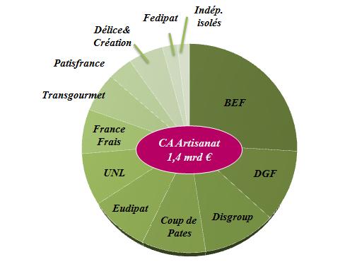 Graphique sur la répartition du CA des grossistes