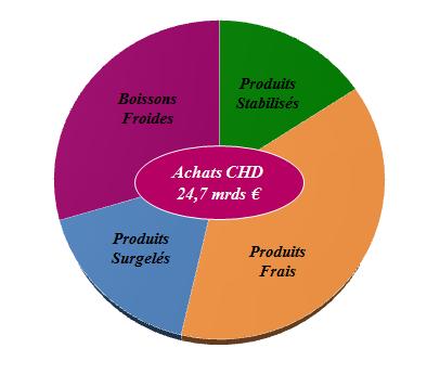 Graphique de la répartition des produits