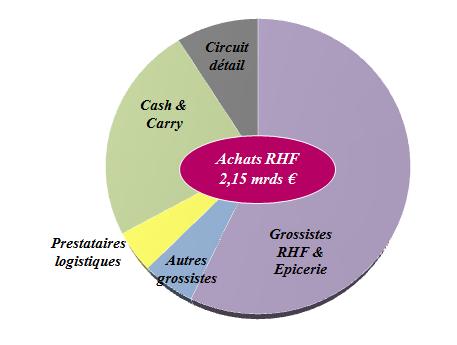 Graphique de la distribution des produits d'Epicerie