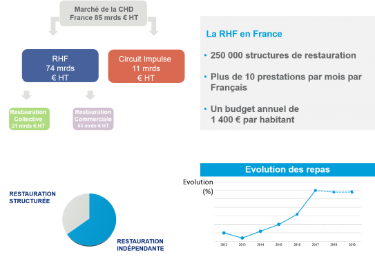 Foodservice France 2018 Gira Foodservice