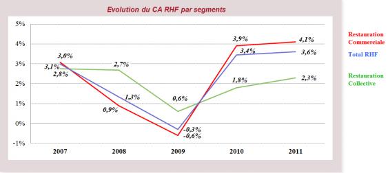 Evolution du CA RHF par segment