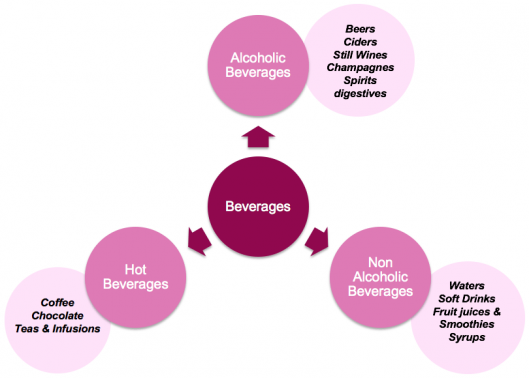 Beverage producers
