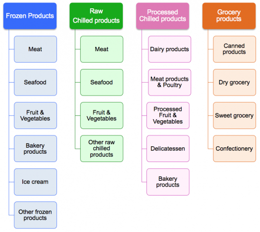 Food production companies