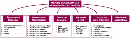 Structure du Marché Foodservice CHD