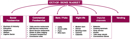 Foodservice markets (restaurants and catering)