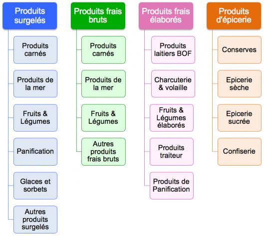Types de produits agroalimentaires