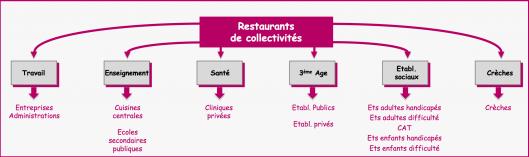 Restaurants Collectivités