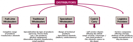 Distribution operators
