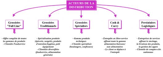 Acteurs de la distribution