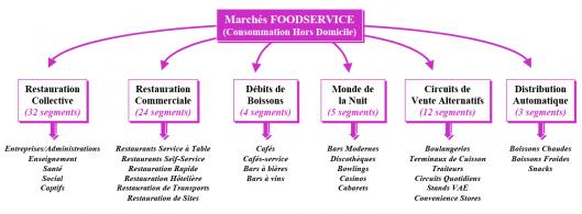 Marchés Foodservice (consommation hors domicile)