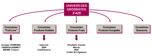 Univers des grossistes