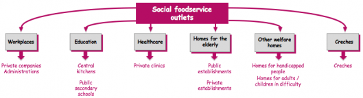 Social Foodservice Outlets