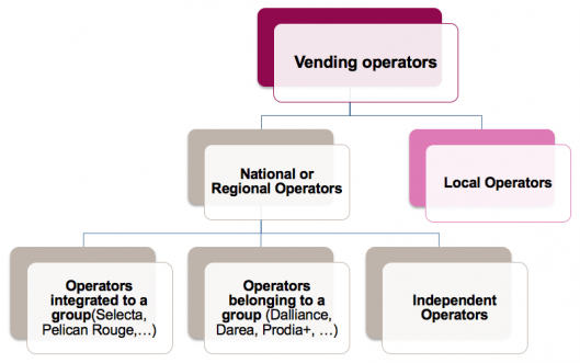 Vending Machine Operators in France